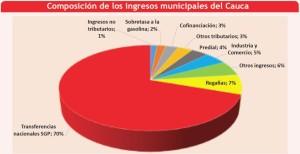 Los municipios caucanos son altamente dependientes de las transferencias de orden nacional, incluso por encima del total nacional. /Elaborado por El Nuevo Liberal - Fuente: DNP.