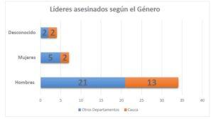 Esta gráfica muestra el número se asesinatos que se han presentado en el departamento según el género y en comparación con otros departamentos. Los hombres están de primeros en la lista. Elaboración propia a partir de datos de la Defensoría del Pueblo.