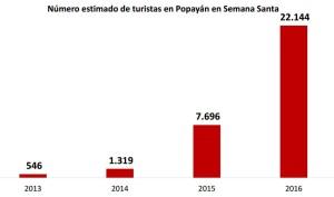 Elaborado por El Nuevo Liberal. /Fuente: Cámara de Comercio del Cauca.