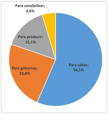 """Así se dividen las líneas en las que se clasifican los proyectos del Cauca. A nivel nacional, la situación es similar, la mayor cantidad de recursos se destina a la línea """"para producir"""". / Elaborado por El Nuevo Liberal"""